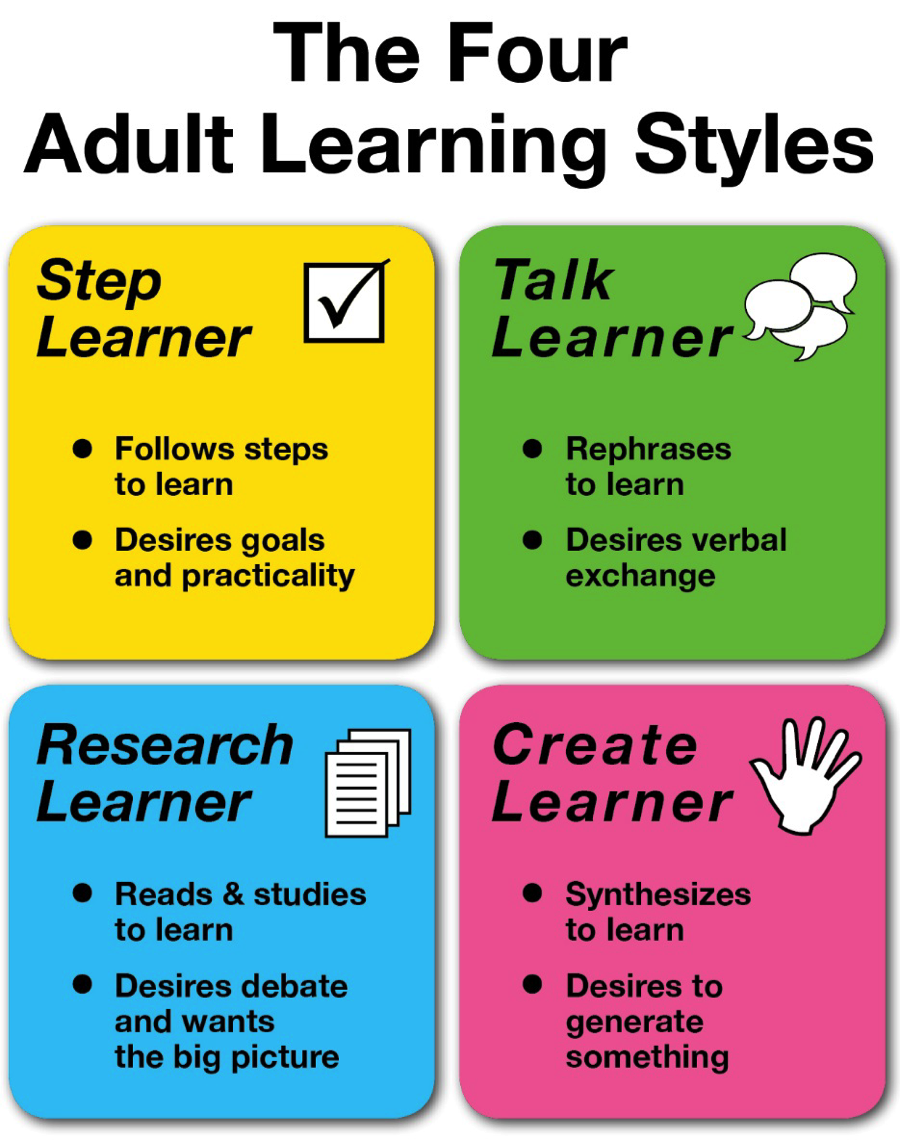 How To Teach All Four Learning Styles Simultaneously ...
